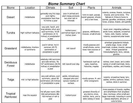 Printables North American Biomes Worksheet north american biomes worksheet plustheapp land answers also grammar worksheets verb phrases
